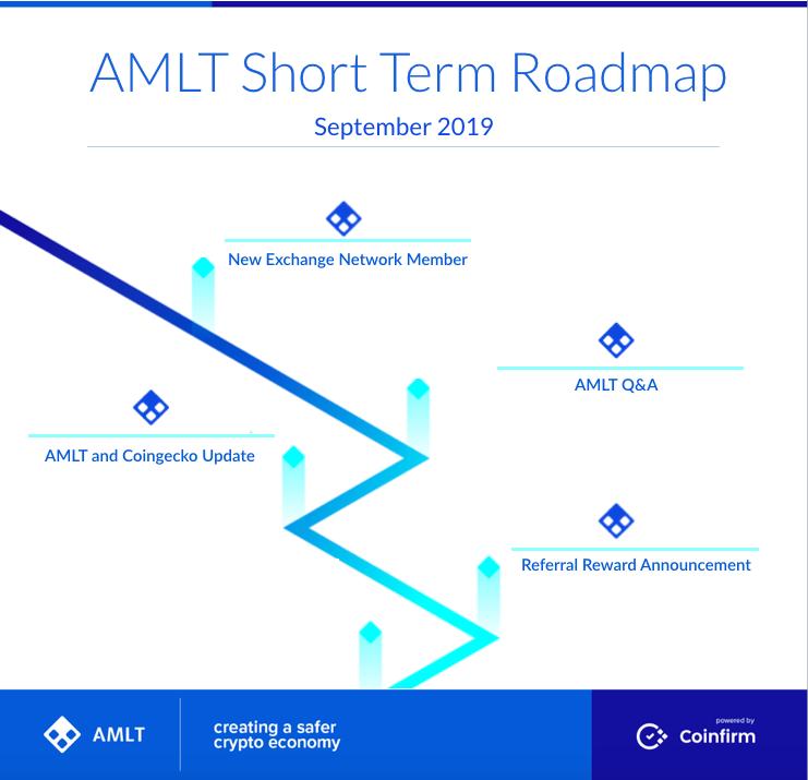 AMLT September 2019 Roadmap
