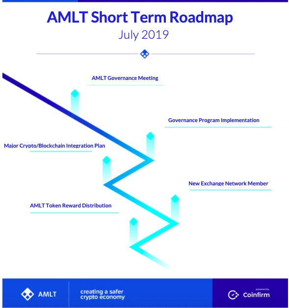 AMLT Short Term Roadmap