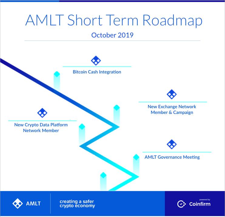 AMLT Short Team Roadmap